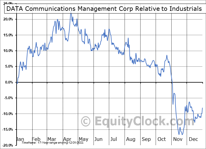 DCM.TO Relative to the Sector