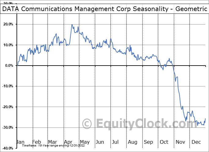 DATA Communications Management Corp (TSE:DCM.TO) Seasonality
