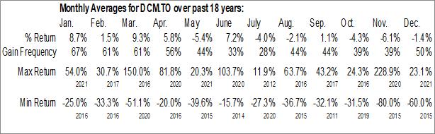 Monthly Seasonal DATA Communications Management Corp (TSE:DCM.TO)