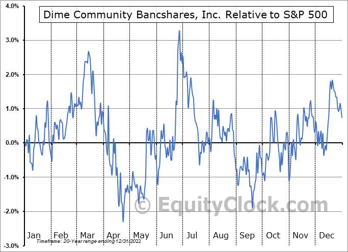 DCOM Relative to the S&P 500