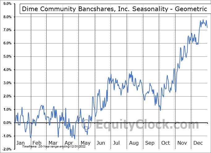 Dime Community Bancshares, Inc. (NASD:DCOM) Seasonality