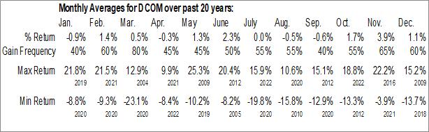 Monthly Seasonal Dime Community Bancshares, Inc. (NASD:DCOM)