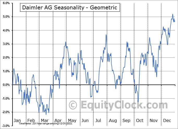 Daimler AG (OTCMKT:DDAIF) Seasonality