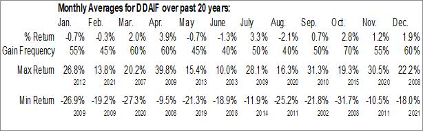 Monthly Seasonal Daimler AG (OTCMKT:DDAIF)