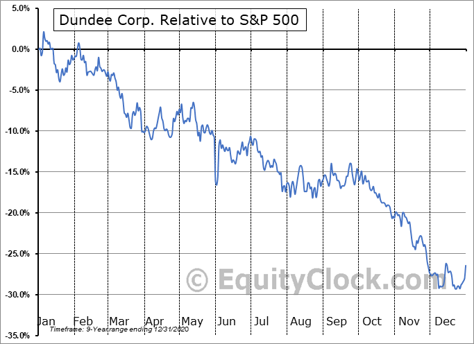 DDEJF Relative to the S&P 500
