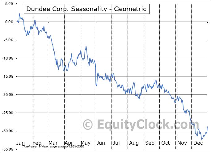 Dundee Corp. (OTCMKT:DDEJF) Seasonality