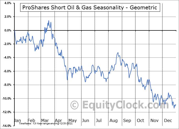 ProShares Short Oil & Gas (NYSE:DDG) Seasonality