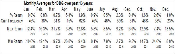 Monthly Seasonal ProShares Short Oil & Gas (NYSE:DDG)