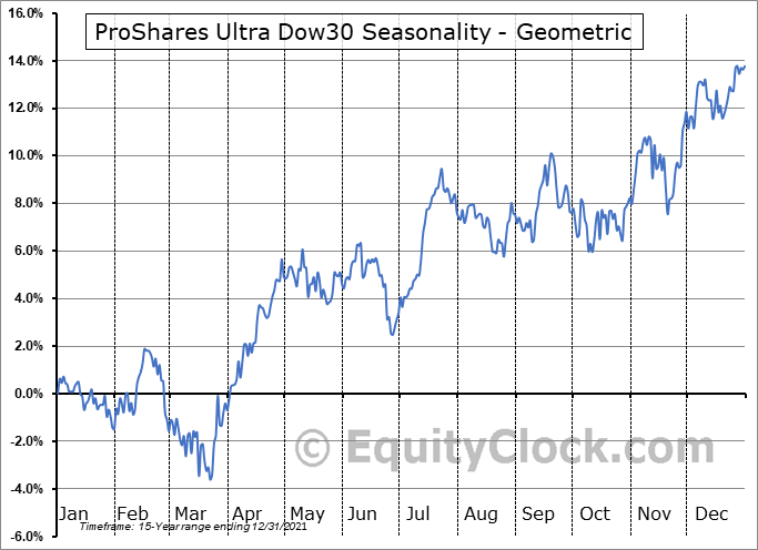 ProShares Ultra Dow30 (NYSE:DDM) Seasonality