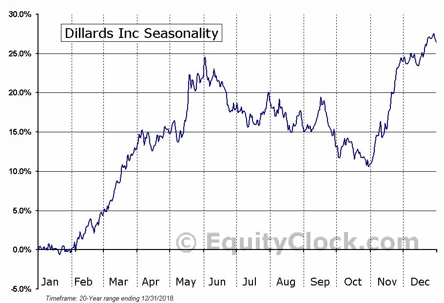 Dillards Inc (NYSE:DDS) Seasonal Chart