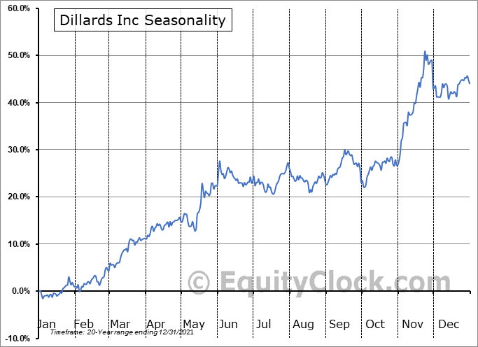 Dillards Inc (NYSE:DDS) Seasonal Chart