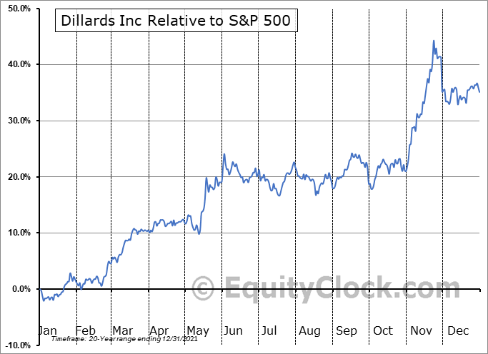 DDS Relative to the S&P 500