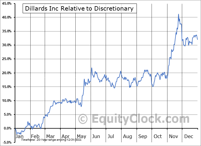DDS Relative to the Sector