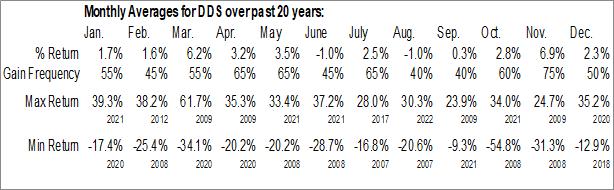 Monthly Seasonal Dillards Inc (NYSE:DDS)