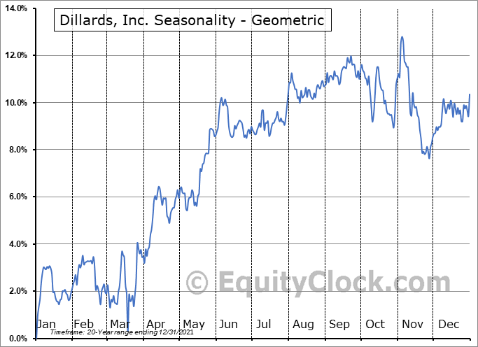 Dillards, Inc. (NYSE:DDT) Seasonality
