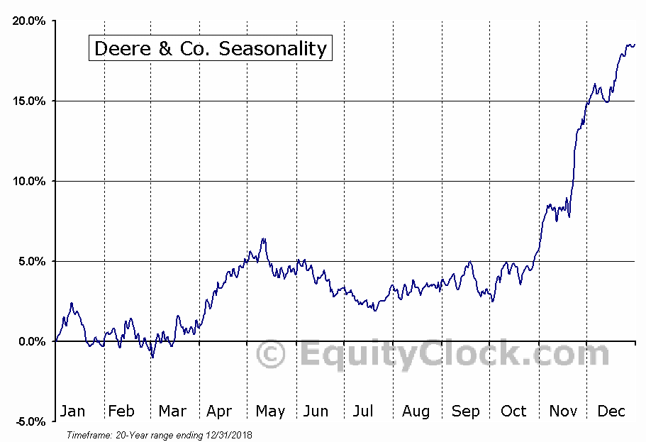 Deere & Co. (NYSE:DE) Seasonal Chart