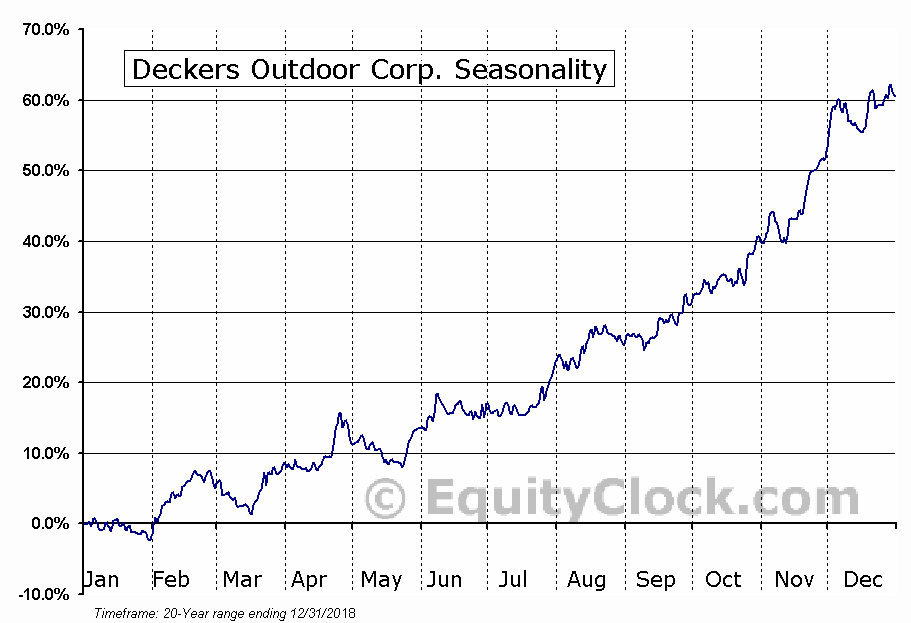 Deckers Outdoor Corp. (NYSE:DECK) Seasonal Chart
