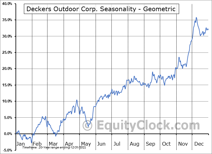Deckers Outdoor Corp. (NYSE:DECK) Seasonality