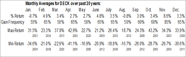 Monthly Seasonal Deckers Outdoor Corp. (NYSE:DECK)