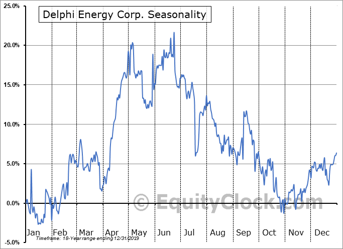 Delphi Energy Corp. (TSE:DEE.TO) Seasonal Chart