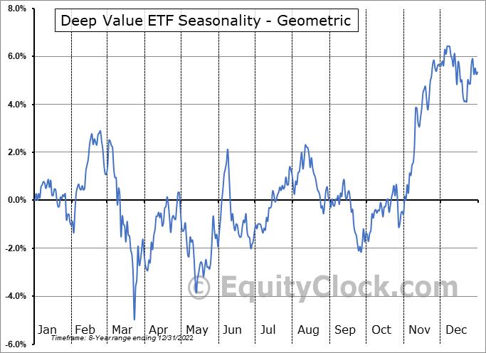 Deep Value ETF (AMEX:DEEP) Seasonality