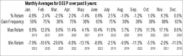 Monthly Seasonal Deep Value ETF (AMEX:DEEP)