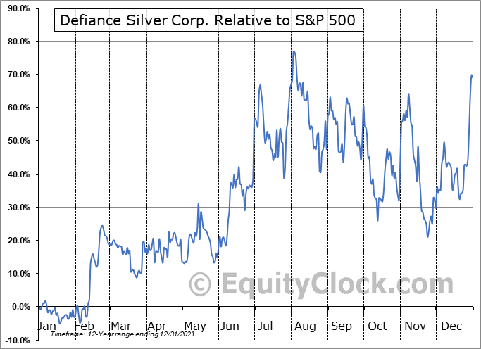 DEF.V Relative to the S&P 500