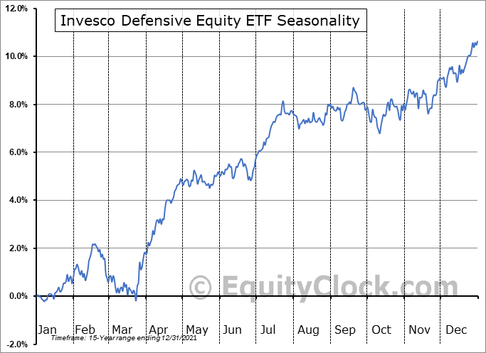 Invesco Defensive Equity ETF (NYSE:DEF) Seasonal Chart