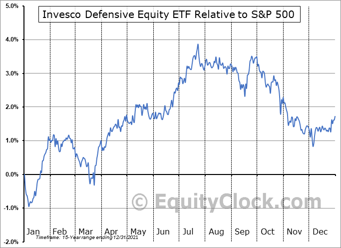 DEF Relative to the S&P 500