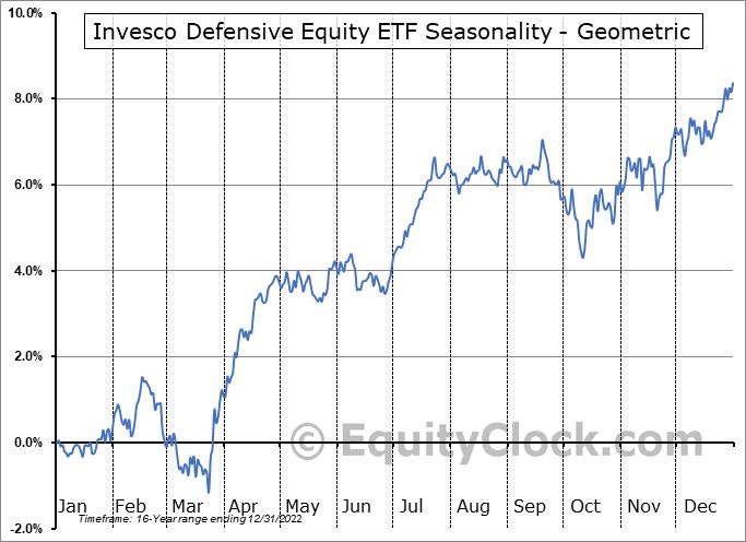 Invesco Defensive Equity ETF (NYSE:DEF) Seasonality