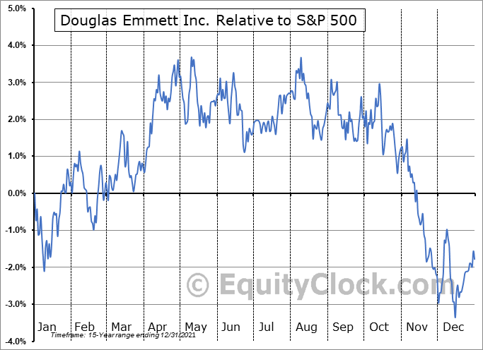 DEI Relative to the S&P 500