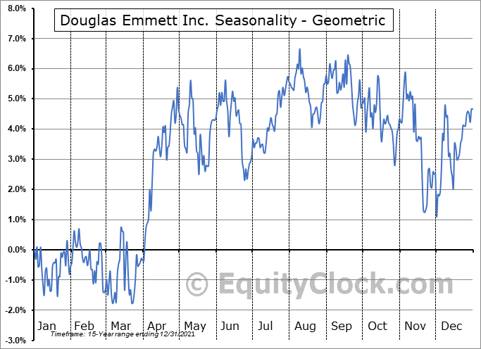 Douglas Emmett Inc. (NYSE:DEI) Seasonality