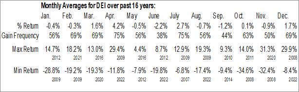 Monthly Seasonal Douglas Emmett Inc. (NYSE:DEI)