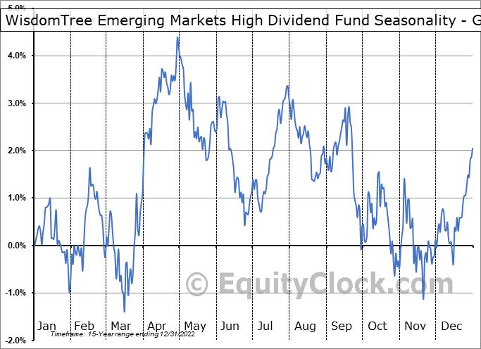 WisdomTree Emerging Markets High Dividend Fund (NYSE:DEM) Seasonality