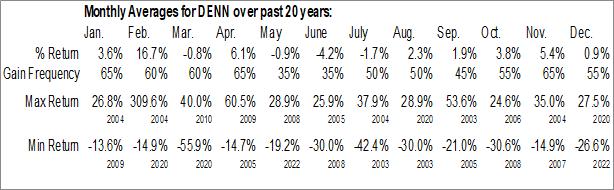 Monthly Seasonal Denny's Corp. (NASD:DENN)