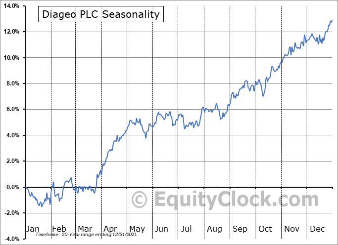 Diageo PLC (NYSE:DEO) Seasonal Chart