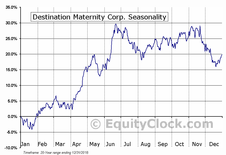 Destination Maternity Corp. (NASD:DEST) Seasonal Chart