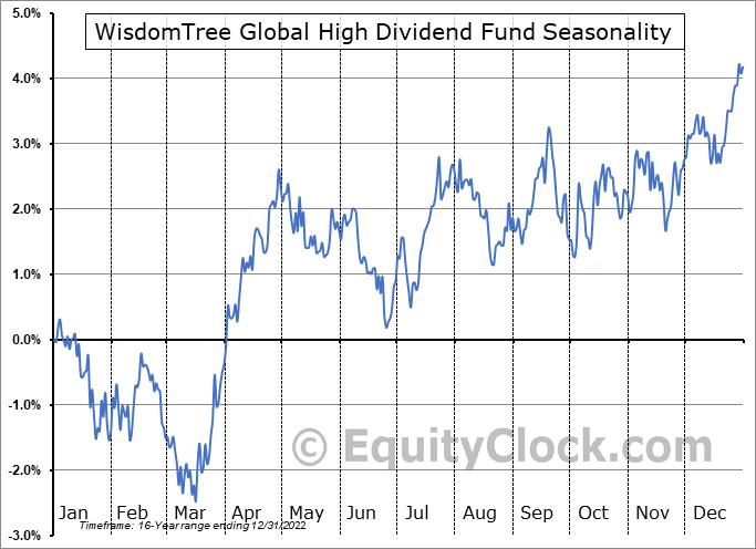 WisdomTree Global High Dividend Fund (NYSE:DEW) Seasonality