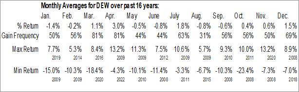 Monthly Seasonal WisdomTree Global High Dividend Fund (NYSE:DEW)
