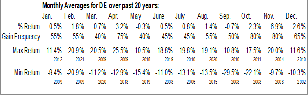 Monthly Seasonal Deere & Co. (NYSE:DE)