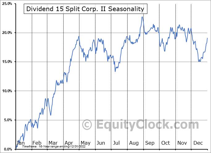 Dividend 15 Split Corp. II (TSE:DF.TO) Seasonality