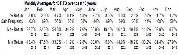 Monthly Seasonal Dividend 15 Split Corp. II (TSE:DF.TO)