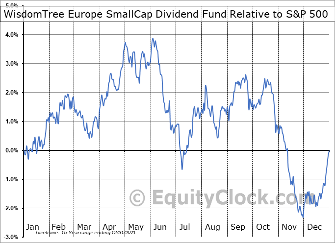 DFE Relative to the S&P 500