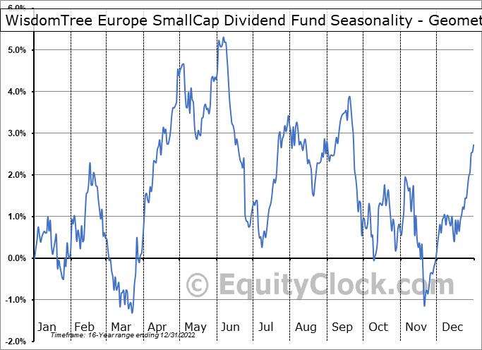 WisdomTree Europe SmallCap Dividend Fund (NYSE:DFE) Seasonality