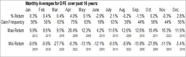Monthly Seasonal WisdomTree Europe SmallCap Dividend Fund (NYSE:DFE)
