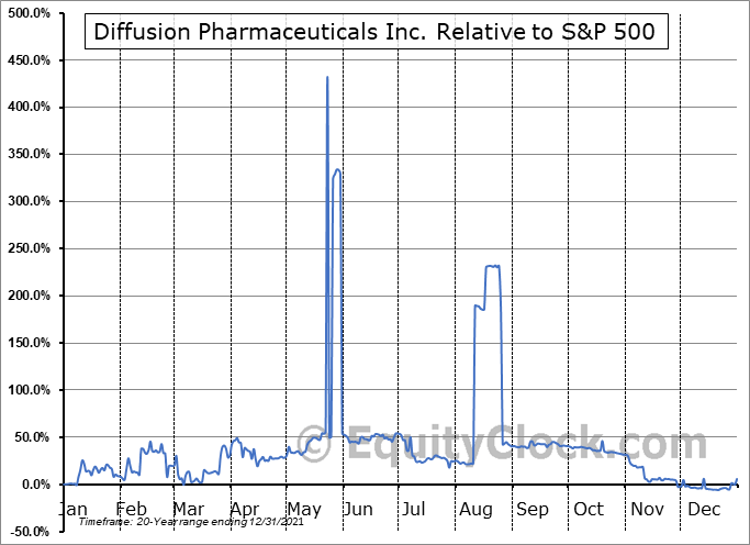 DFFN Relative to the S&P 500