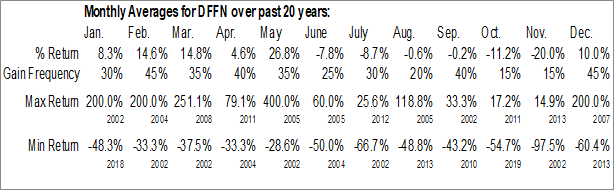 Monthly Seasonal Diffusion Pharmaceuticals Inc. (NASD:DFFN)