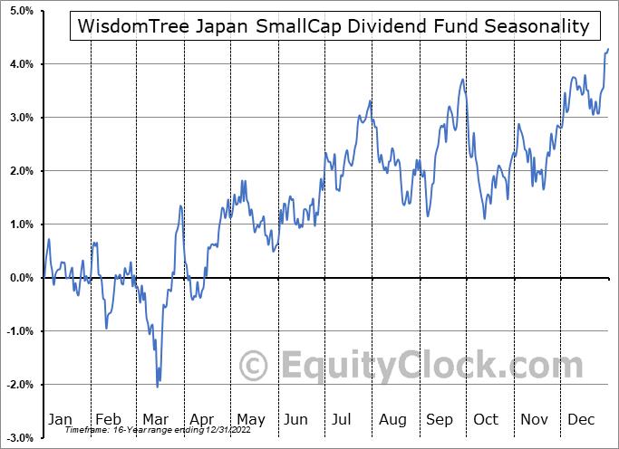 WisdomTree Japan SmallCap Dividend Fund (NYSE:DFJ) Seasonal Chart