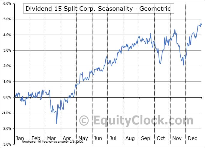 Dividend 15 Split Corp. (TSE:DFN/PA.TO) Seasonality