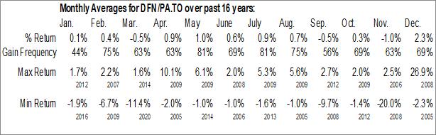 Monthly Seasonal Dividend 15 Split Corp. (TSE:DFN/PA.TO)
